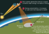 Plans for first Chinese solar power station in space revealed