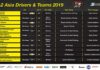Rundown of the TA2 Asia Championship starting in Sepang Malaysia 19 April 2019