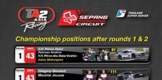 Current TA2 Asia Racing Leader board