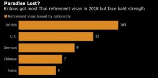 Thailand's Surging Baht Shatters Expat Dreams of Easy Retirement